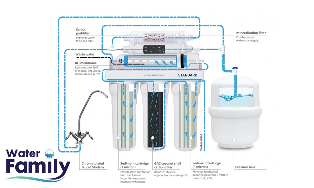 نحوه ی عملکرد تصفیه آب خانگی